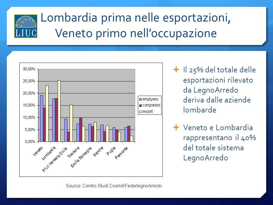 Lombardia prima nelle esportazioni, Veneto primo nell'occupazione
