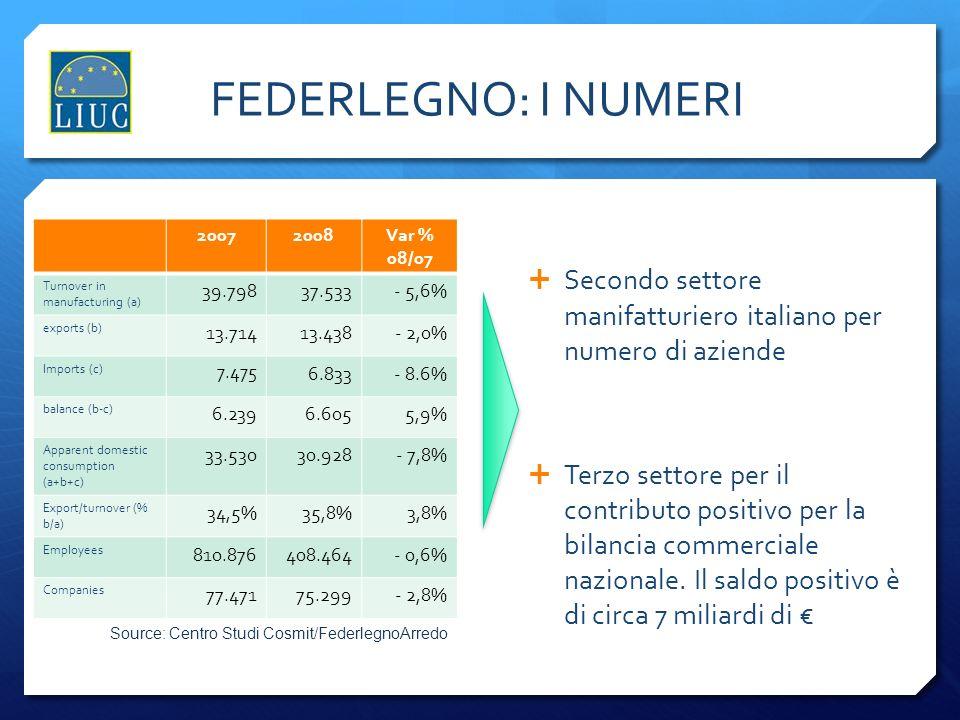 FEDERLEGNO: I NUMERI 2007. 2008. Var % 08/07. Turnover in manufacturing (a) 39.798. 37.533. - 5,6%
