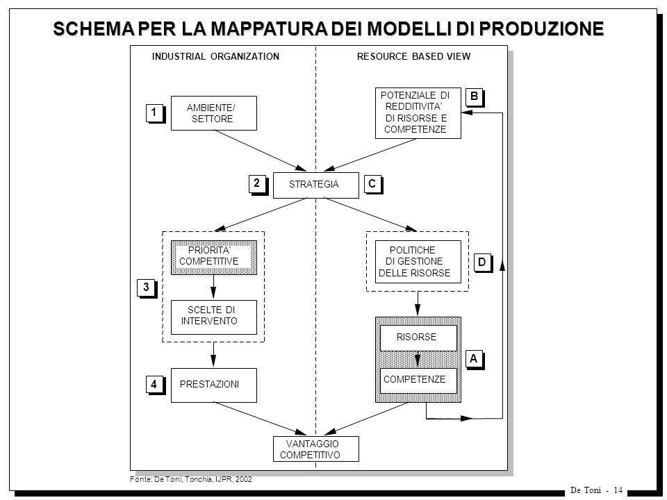 SCHEMA PER LA MAPPATURA DEI MODELLI DI PRODUZIONE