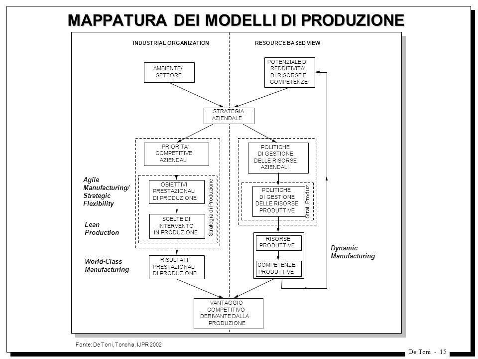 MAPPATURA DEI MODELLI DI PRODUZIONE