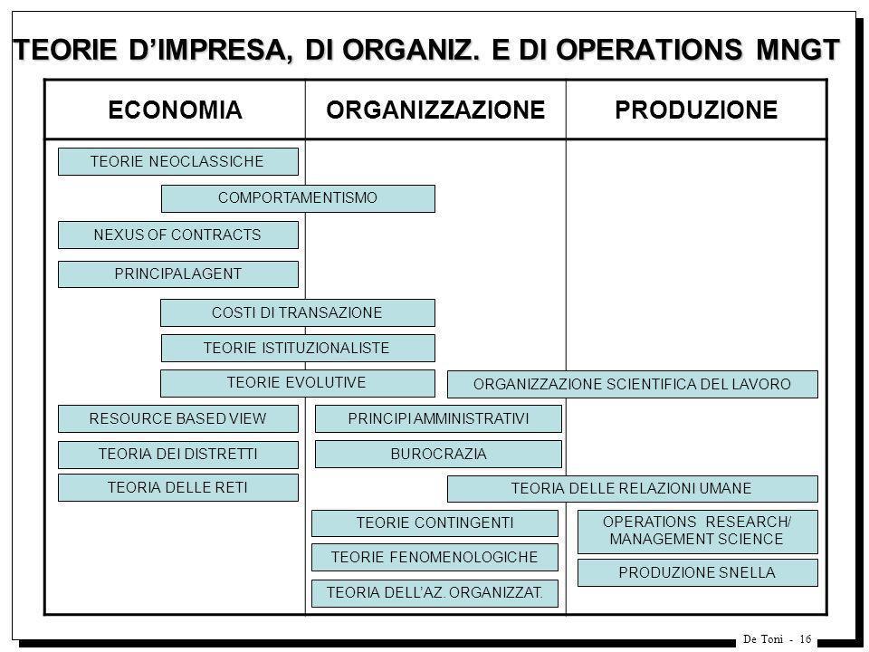 TEORIE D'IMPRESA, DI ORGANIZ. E DI OPERATIONS MNGT