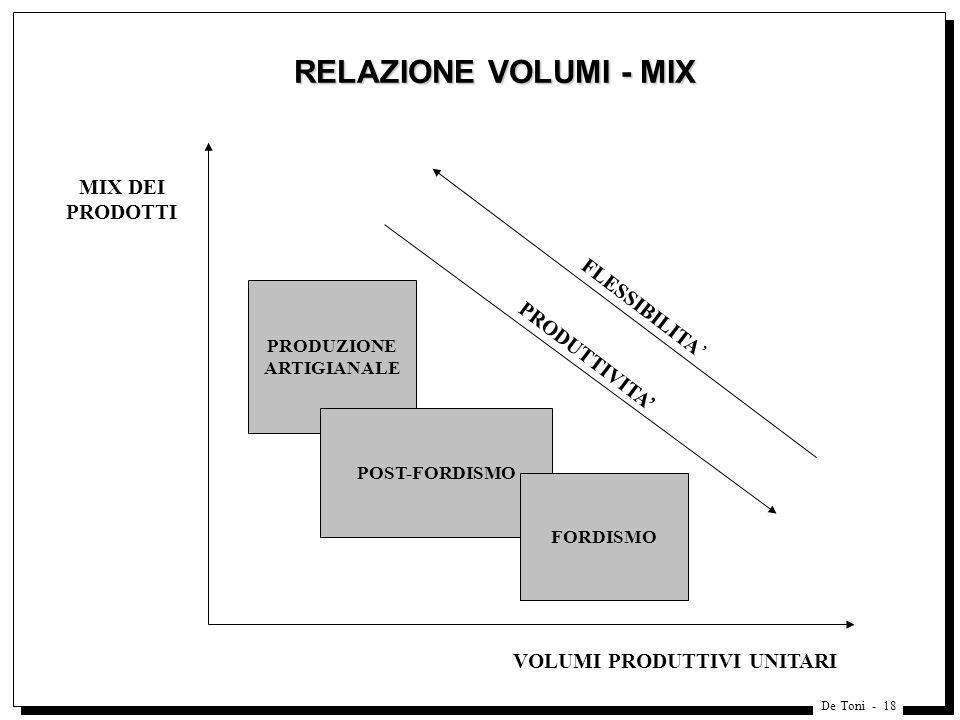 RELAZIONE VOLUMI - MIX MIX DEI PRODOTTI FLESSIBILITA' PRODUTTIVITA'