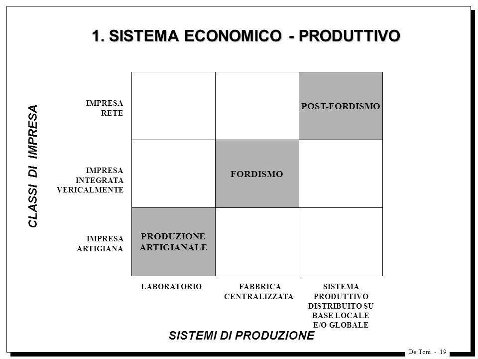 1. SISTEMA ECONOMICO - PRODUTTIVO
