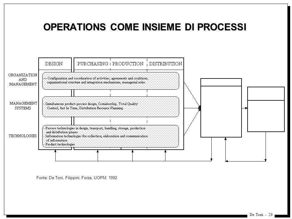 OPERATIONS COME INSIEME DI PROCESSI