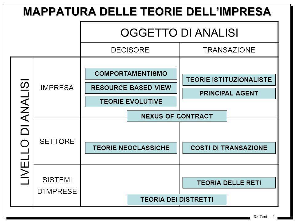MAPPATURA DELLE TEORIE DELL'IMPRESA