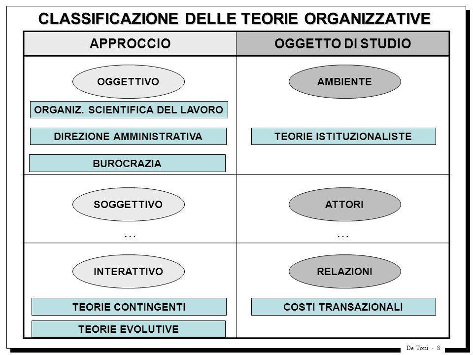 CLASSIFICAZIONE DELLE TEORIE ORGANIZZATIVE