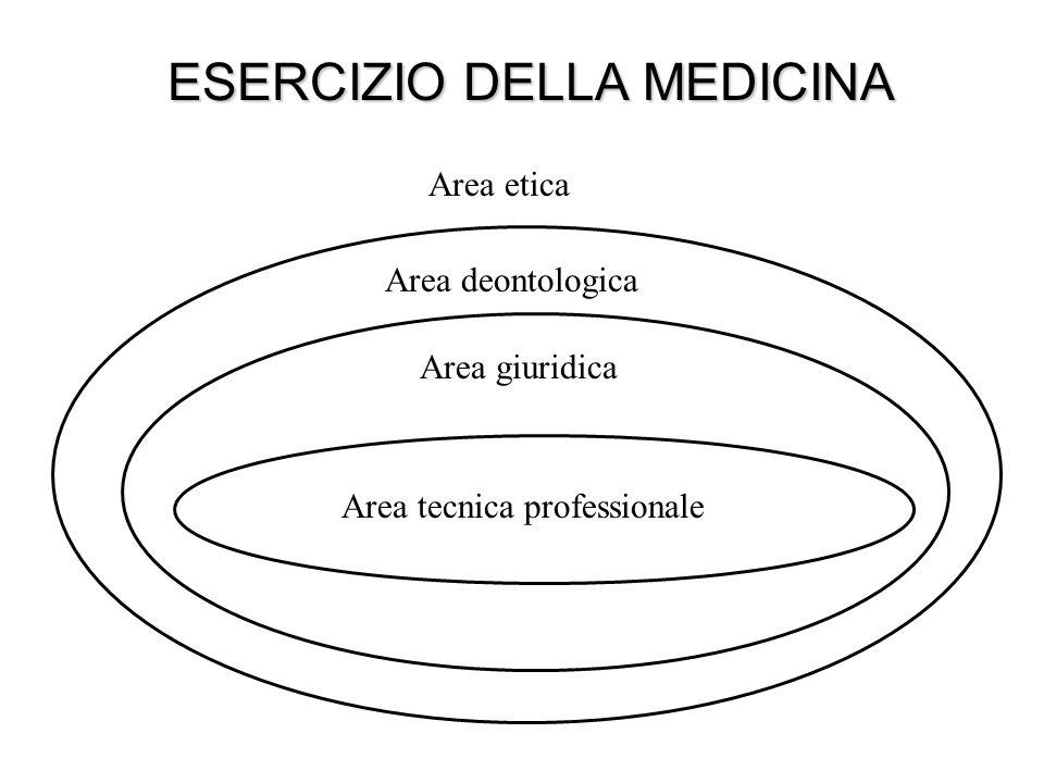 ESERCIZIO DELLA MEDICINA