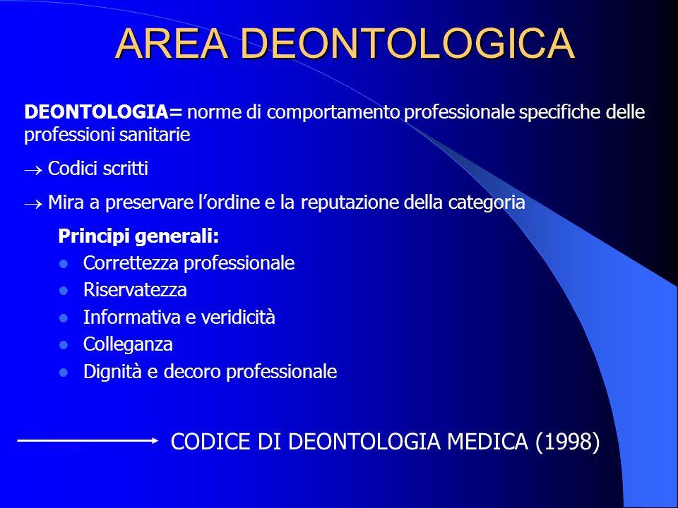 AREA DEONTOLOGICA CODICE DI DEONTOLOGIA MEDICA (1998)