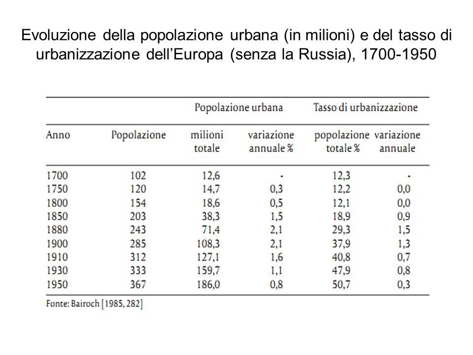 Evoluzione della popolazione urbana (in milioni) e del tasso di urbanizzazione dell'Europa (senza la Russia), 1700-1950