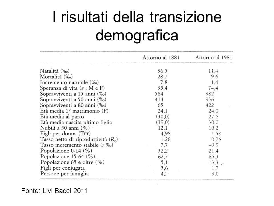 I risultati della transizione demografica