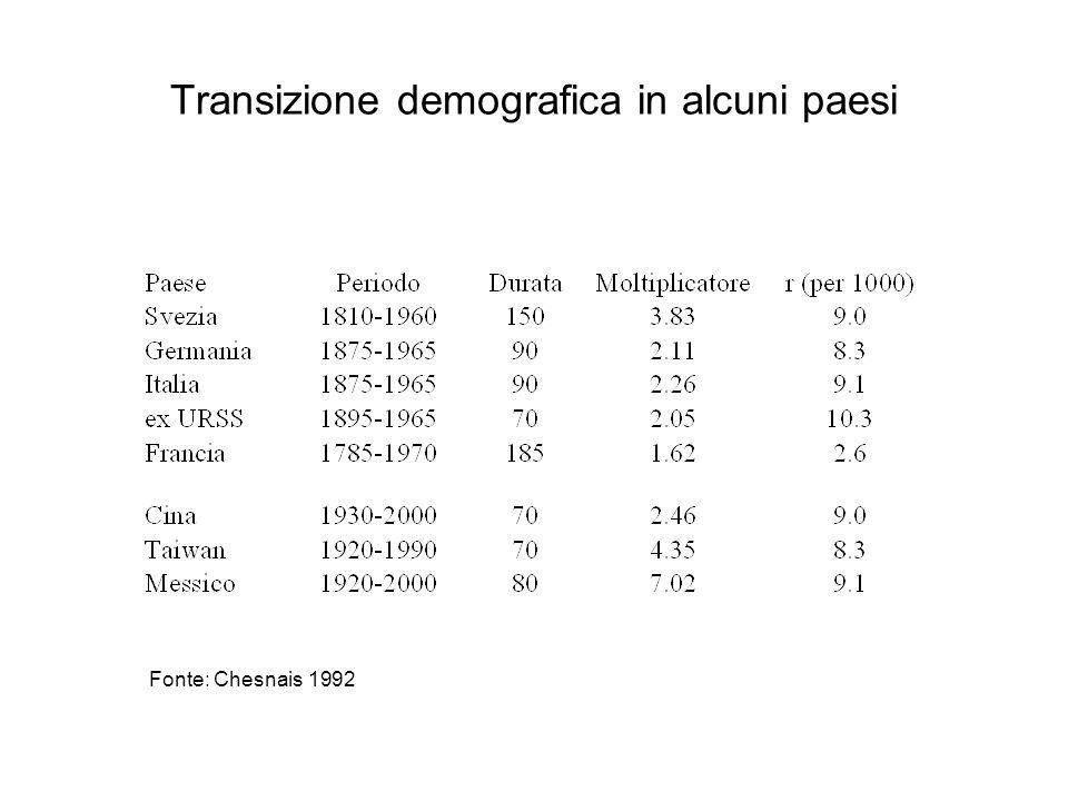 Transizione demografica in alcuni paesi