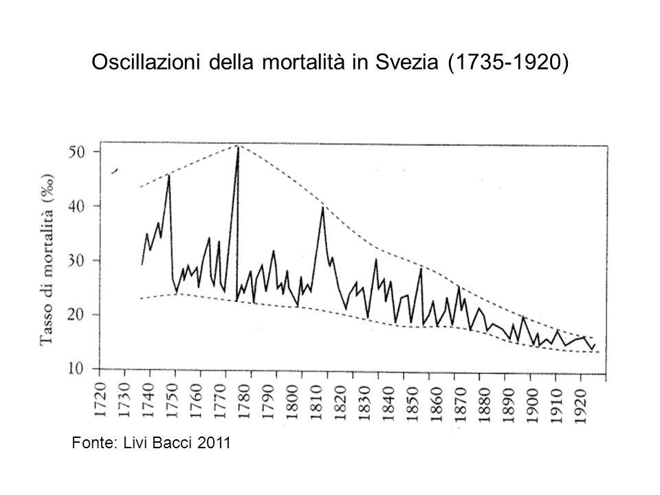 Oscillazioni della mortalità in Svezia (1735-1920)
