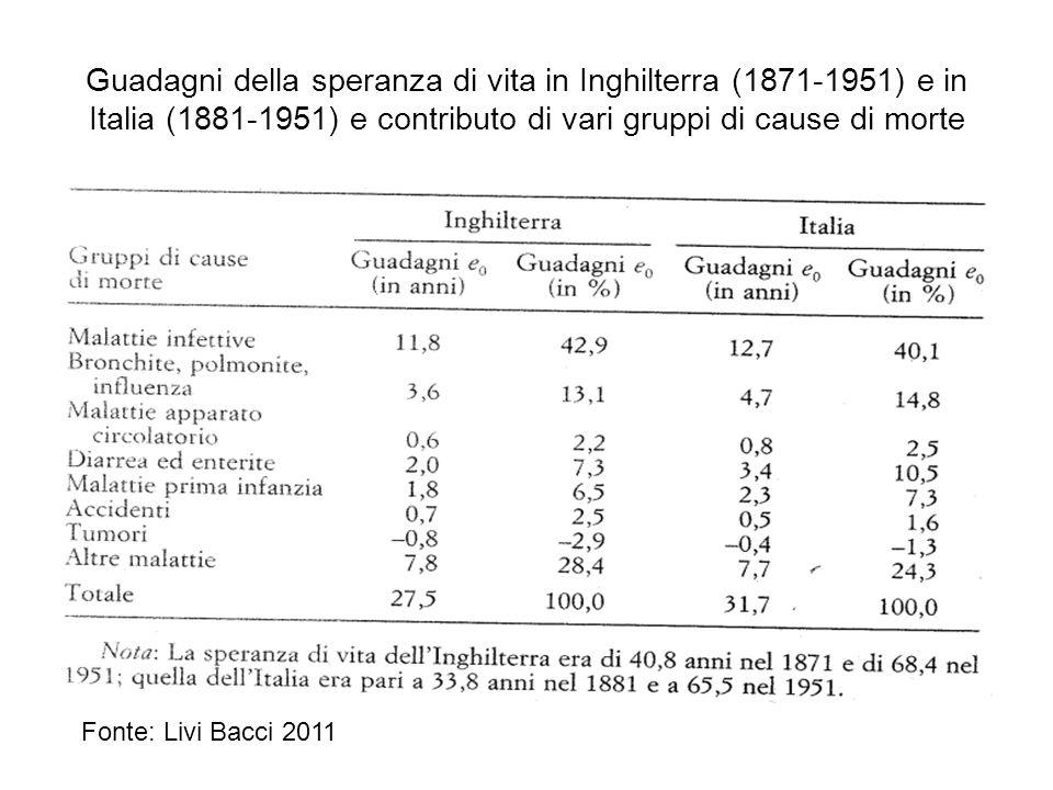 Guadagni della speranza di vita in Inghilterra (1871-1951) e in Italia (1881-1951) e contributo di vari gruppi di cause di morte