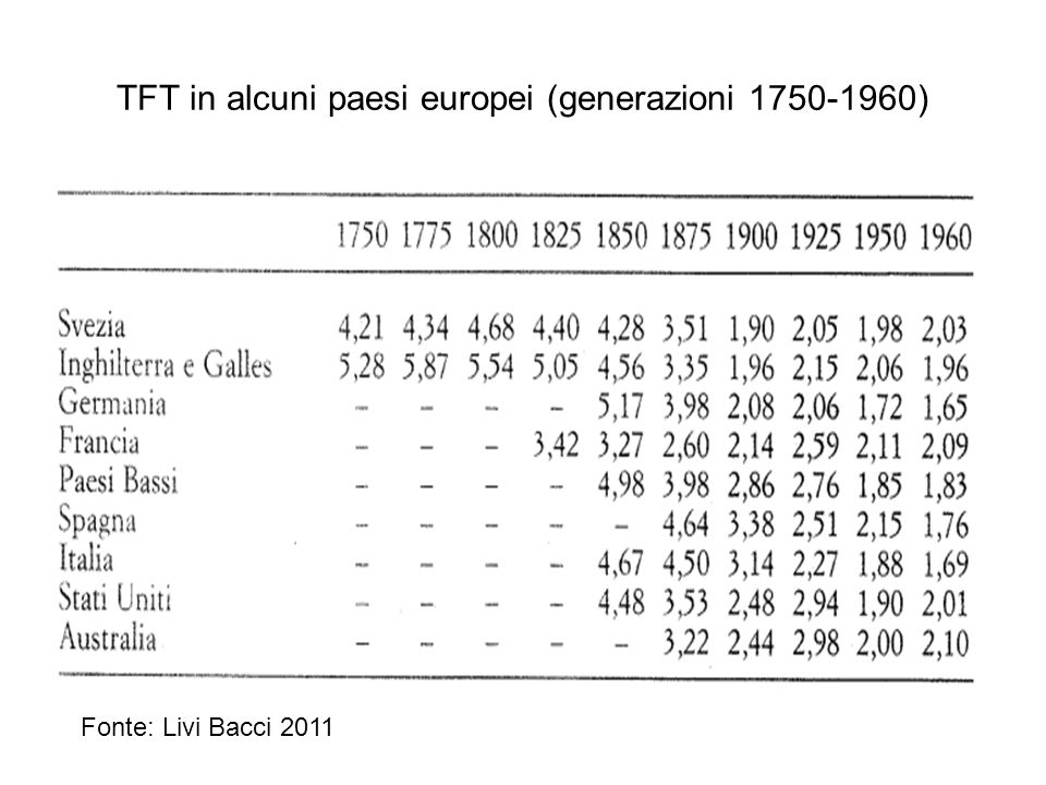 TFT in alcuni paesi europei (generazioni 1750-1960)