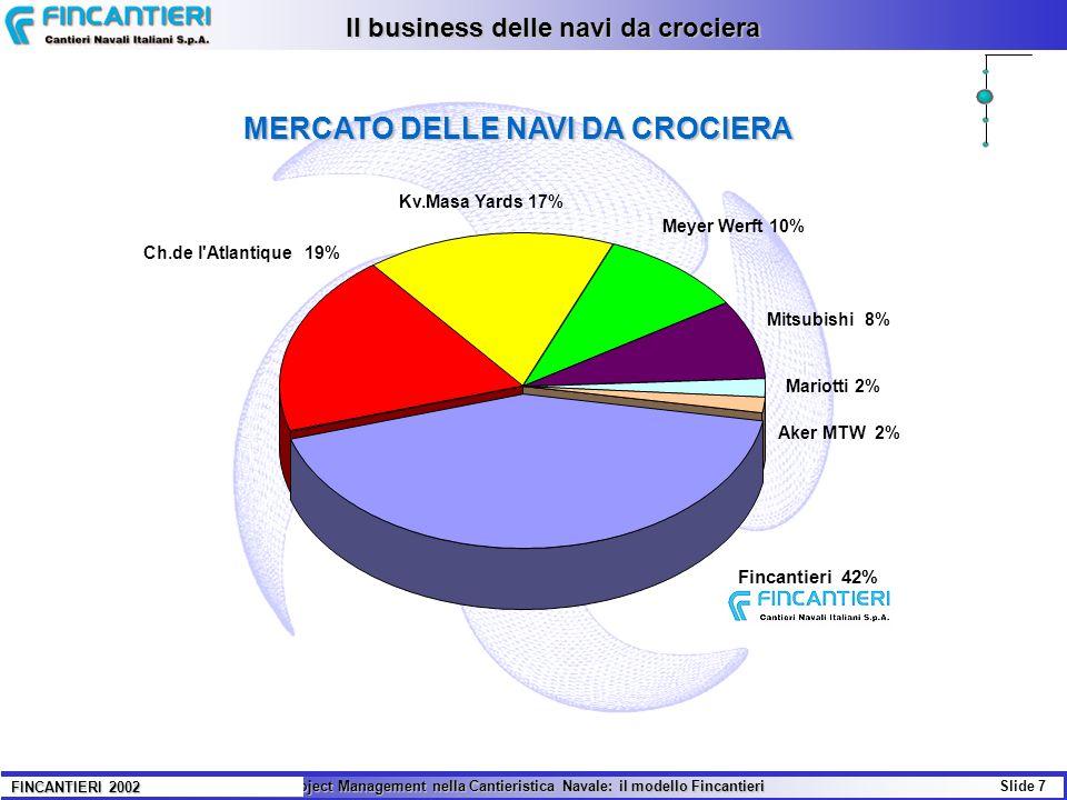 Il business delle navi da crociera MERCATO DELLE NAVI DA CROCIERA