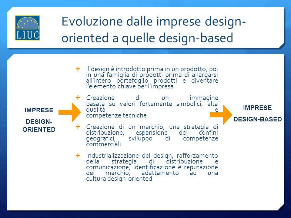 Evoluzione dalle imprese design-oriented a quelle design-based