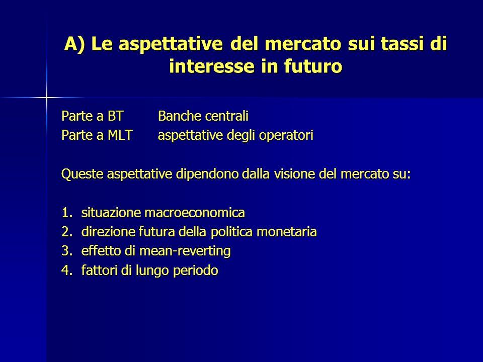 A) Le aspettative del mercato sui tassi di interesse in futuro