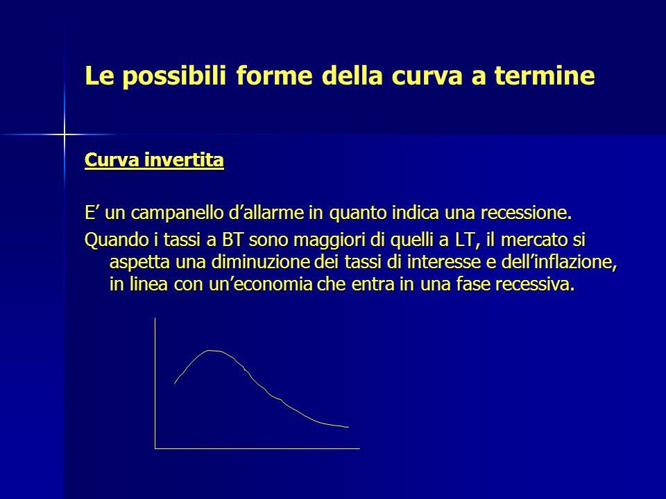 Le possibili forme della curva a termine