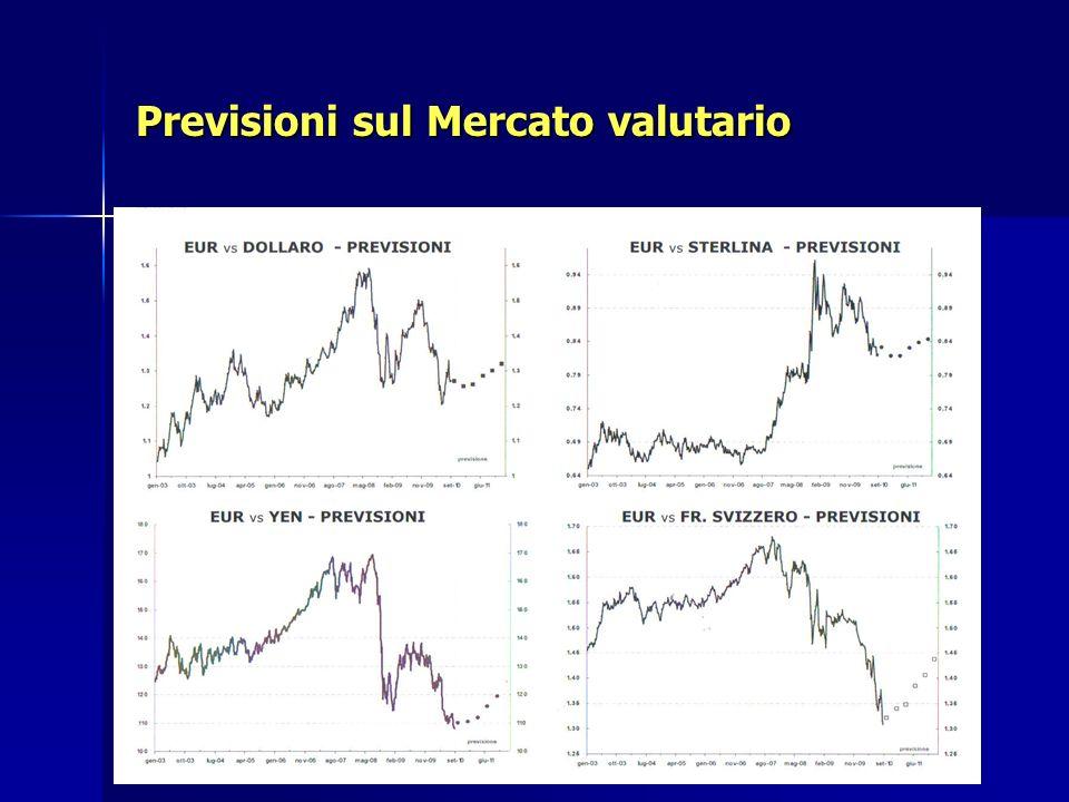 Previsioni sul Mercato valutario