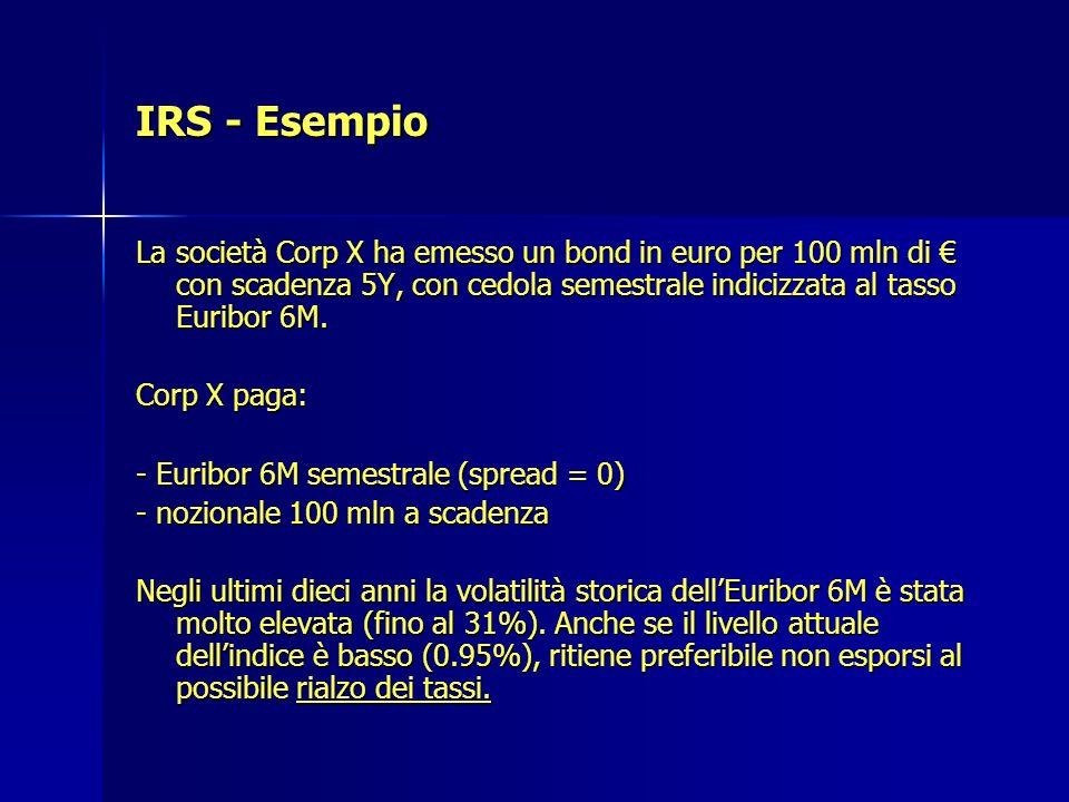 IRS - Esempio La società Corp X ha emesso un bond in euro per 100 mln di € con scadenza 5Y, con cedola semestrale indicizzata al tasso Euribor 6M.