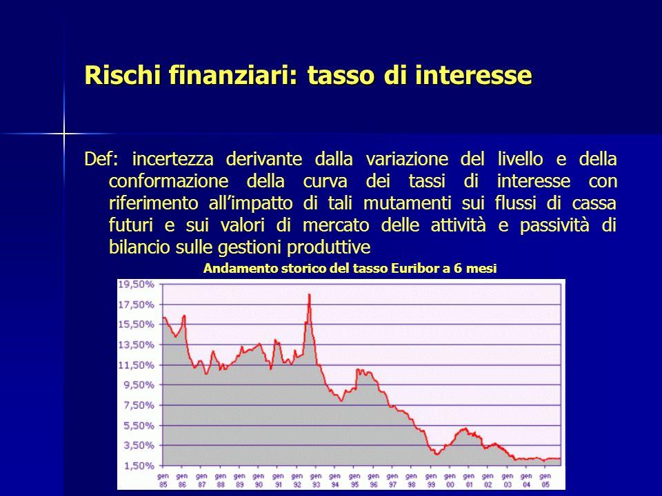 Rischi finanziari: tasso di interesse