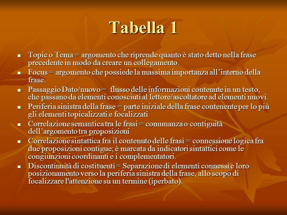 Tabella 1 Topic o Tema = argomento che riprende quanto è stato detto nella frase precedente in modo da creare un collegamento.