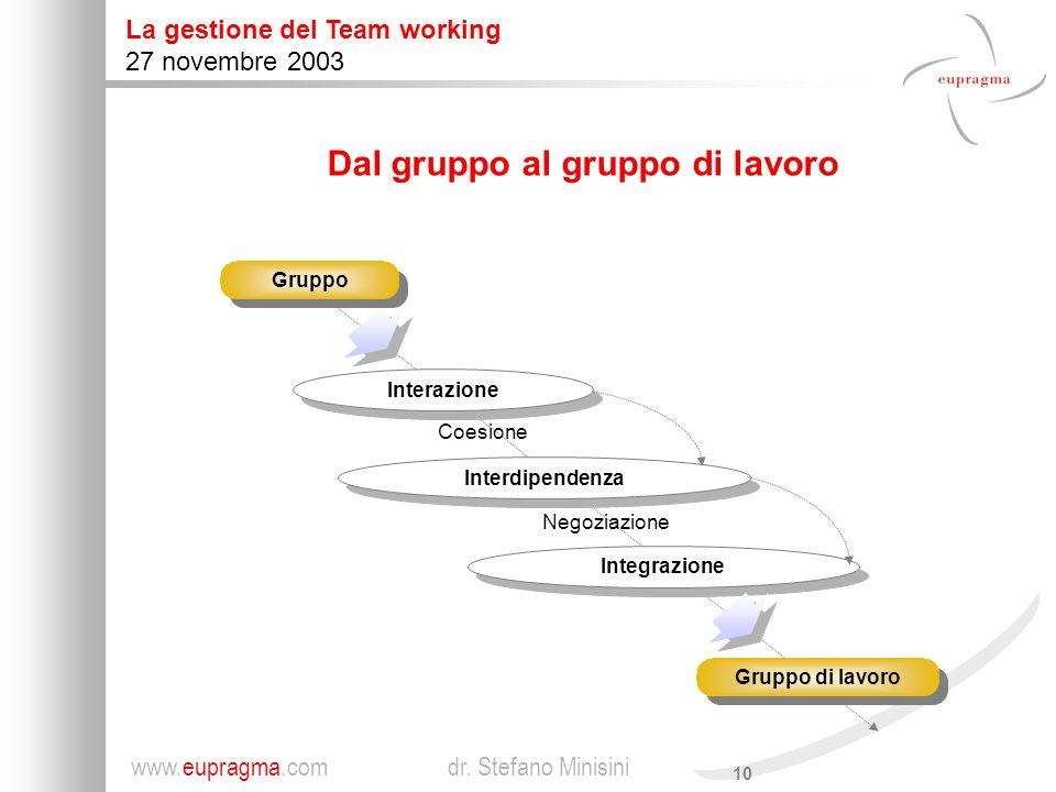Dal gruppo al gruppo di lavoro