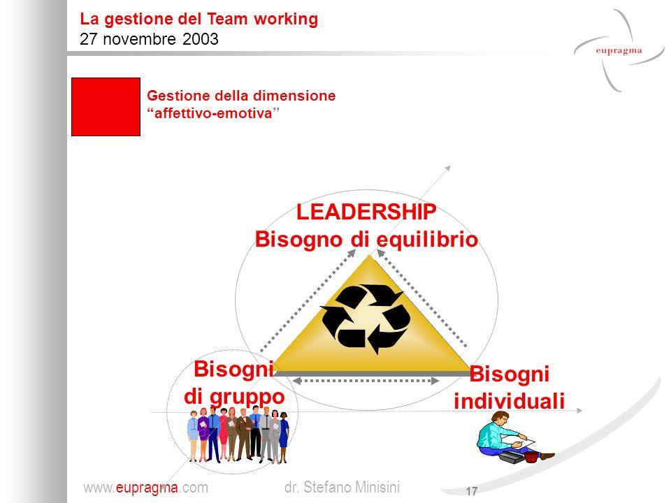 LEADERSHIP Bisogno di equilibrio Bisogni individuali di gruppo