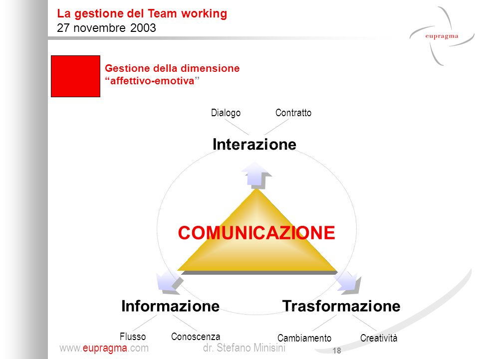 COMUNICAZIONE Interazione Informazione Trasformazione