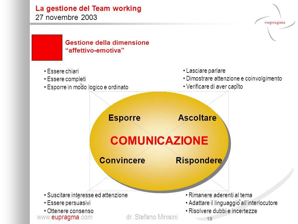 COMUNICAZIONE Esporre Convincere Ascoltare Rispondere