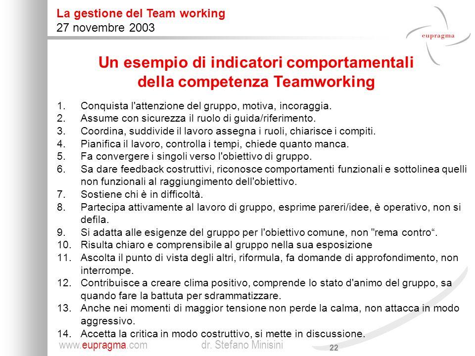 Un esempio di indicatori comportamentali della competenza Teamworking