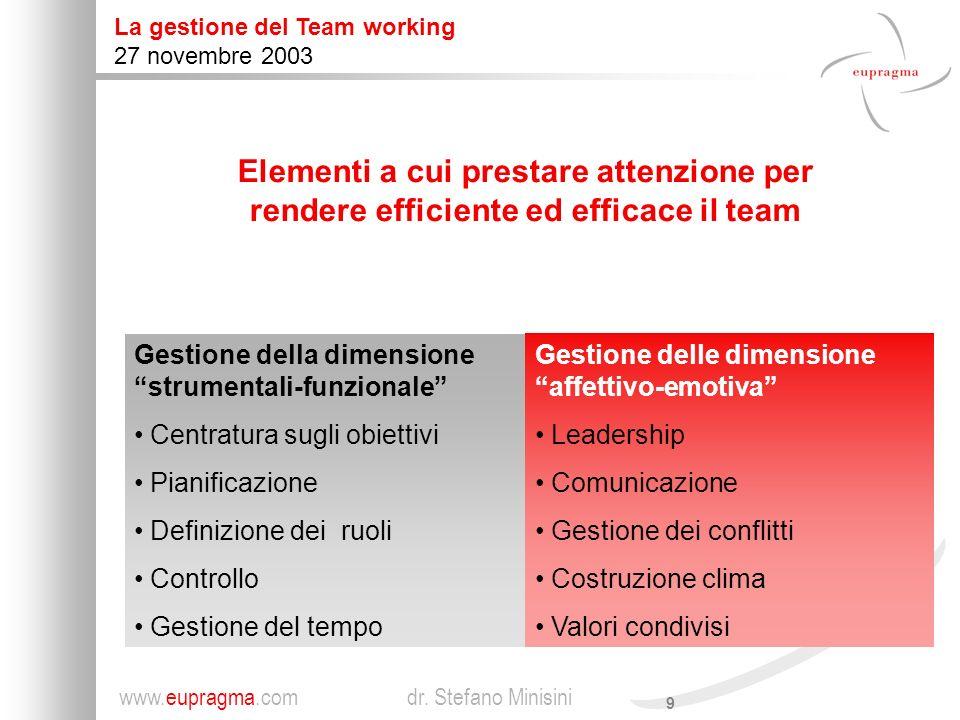 Elementi a cui prestare attenzione per rendere efficiente ed efficace il team