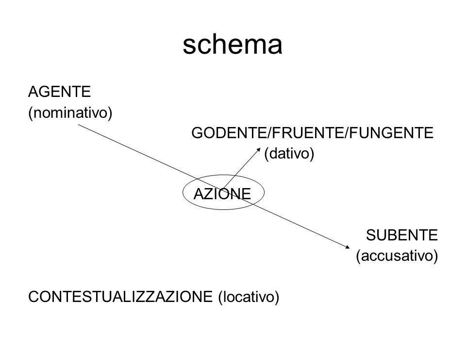 schema AGENTE (nominativo) GODENTE/FRUENTE/FUNGENTE (dativo) AZIONE