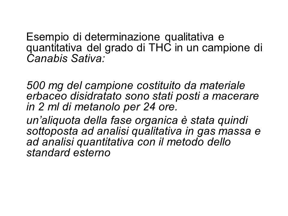 Esempio di determinazione qualitativa e quantitativa del grado di THC in un campione di Canabis Sativa: