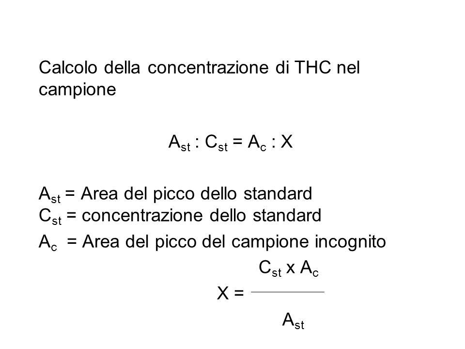 Calcolo della concentrazione di THC nel campione