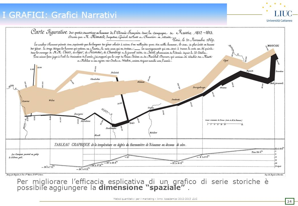 I GRAFICI: Grafici Narrativi