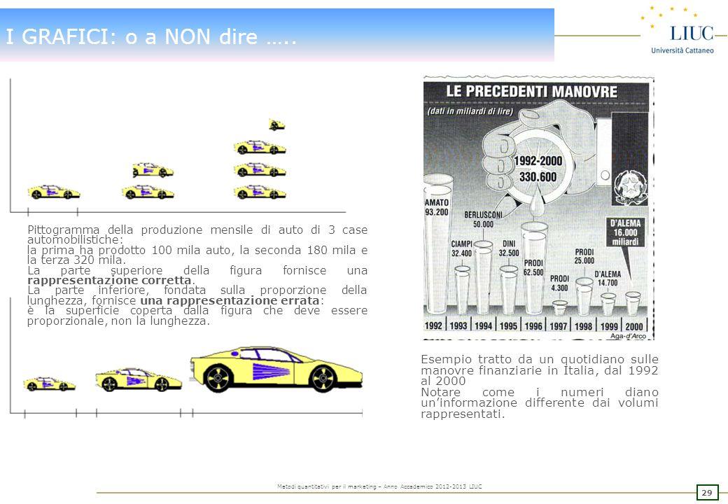 I GRAFICI: o a NON dire ….. Pittogramma della produzione mensile di auto di 3 case automobilistiche: