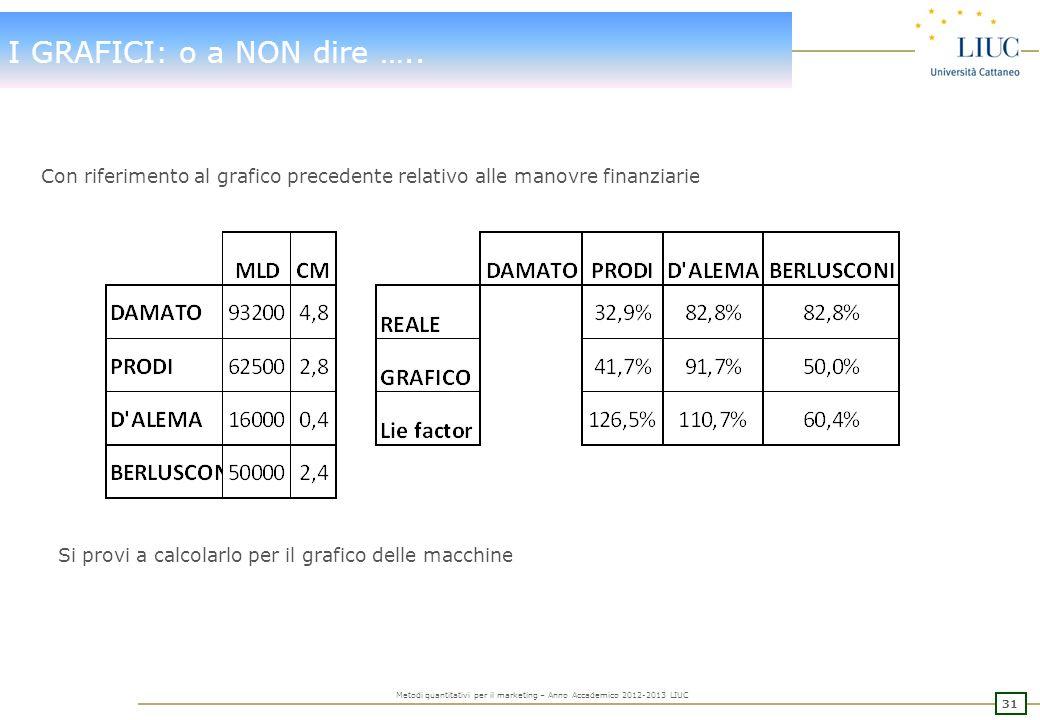I GRAFICI: o a NON dire ….. Con riferimento al grafico precedente relativo alle manovre finanziarie.