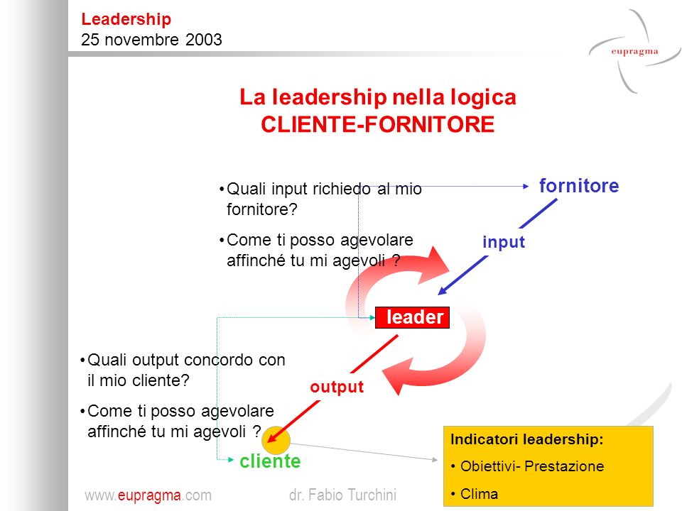 La leadership nella logica CLIENTE-FORNITORE
