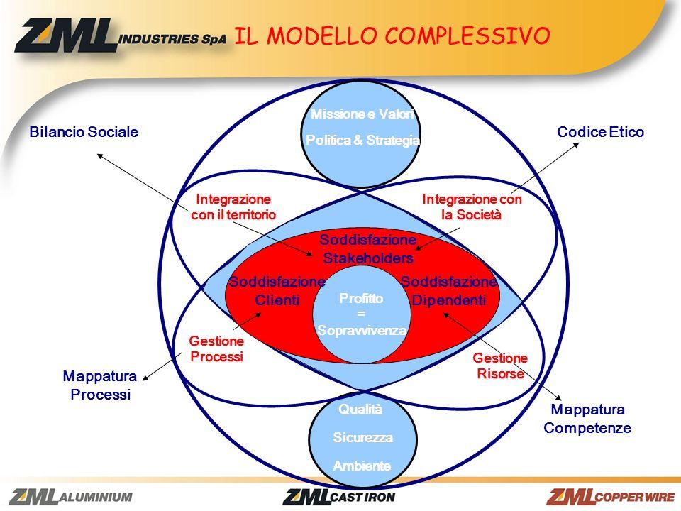 IL MODELLO COMPLESSIVO