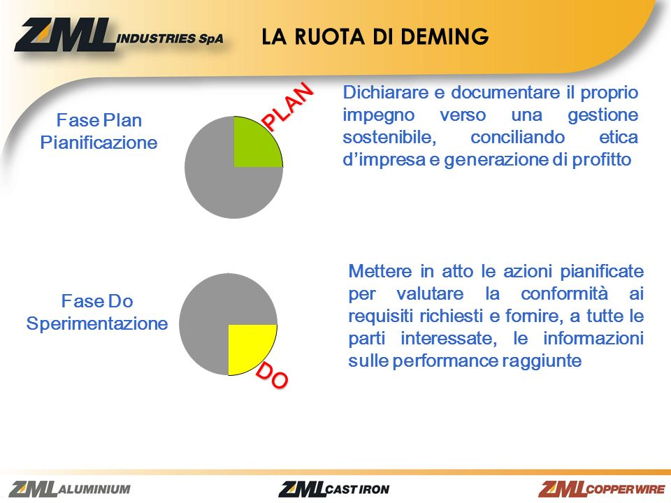 LA RUOTA DI DEMING PLAN DO