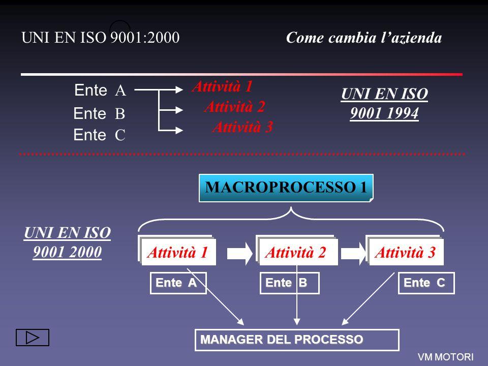 UNI EN ISO 9001 1994 MACROPROCESSO 1 UNI EN ISO 9001 2000