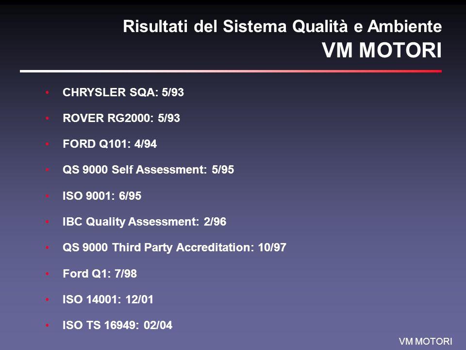 VM MOTORI Risultati del Sistema Qualità e Ambiente CHRYSLER SQA: 5/93