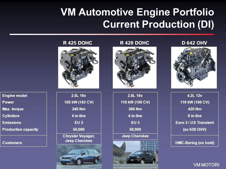 VM Automotive Engine Portfolio Current Production (DI)