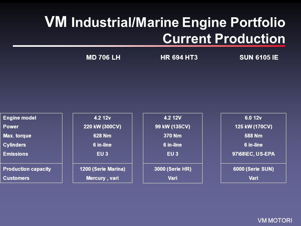 VM Industrial/Marine Engine Portfolio Current Production