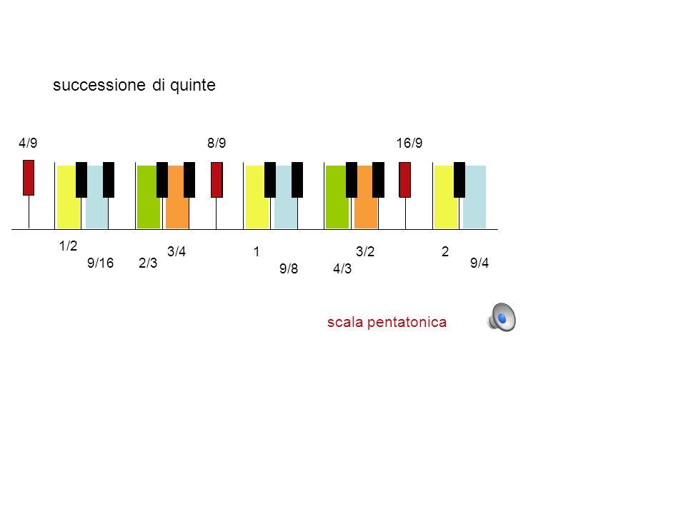 successione di quinte scala pentatonica 4/9 8/9 16/9 9/8 9/16 2/3 3/4