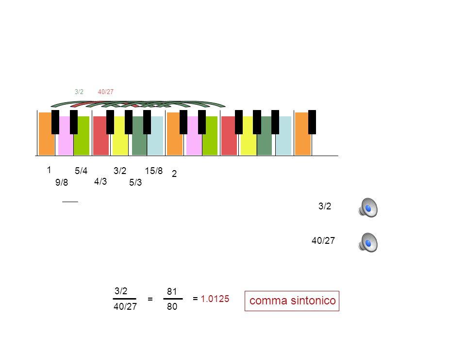 comma sintonico 1 5/4 3/2 15/8 2 9/8 4/3 5/3 3/2 40/27 3/2 40/27 = 81