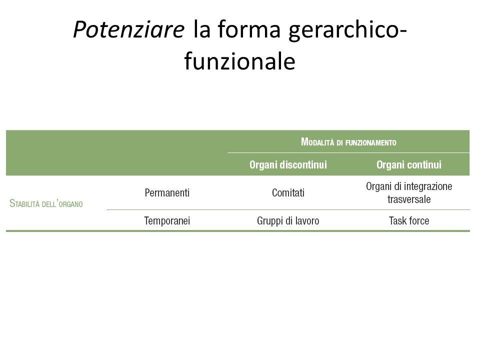 Potenziare la forma gerarchico-funzionale
