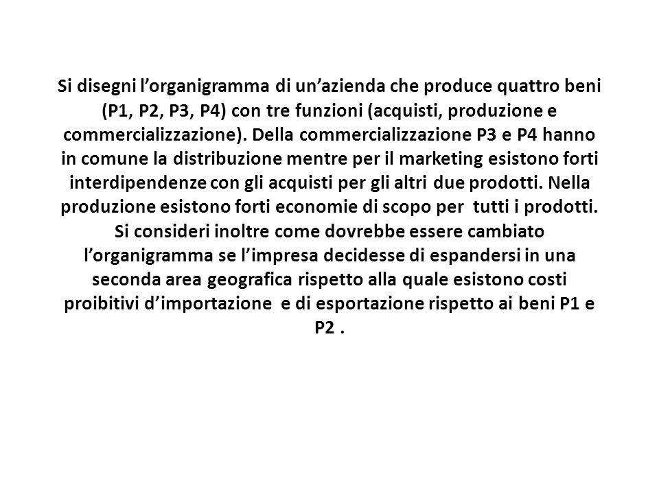 Si disegni l'organigramma di un'azienda che produce quattro beni (P1, P2, P3, P4) con tre funzioni (acquisti, produzione e commercializzazione).