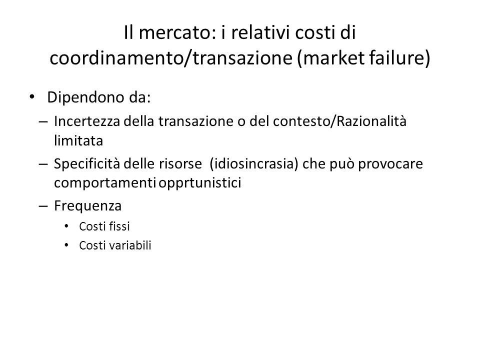 Il mercato: i relativi costi di coordinamento/transazione (market failure)